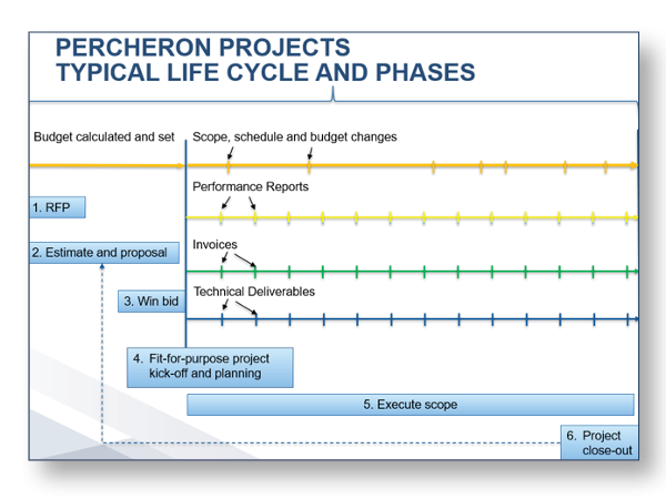 lifecycle_phases
